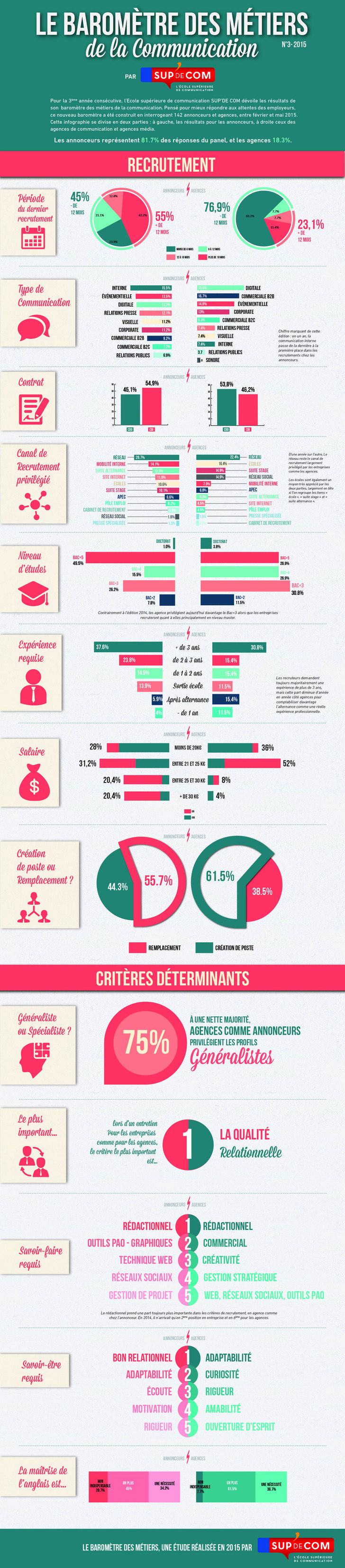 Infographie profils agences vs annonceurs en communication