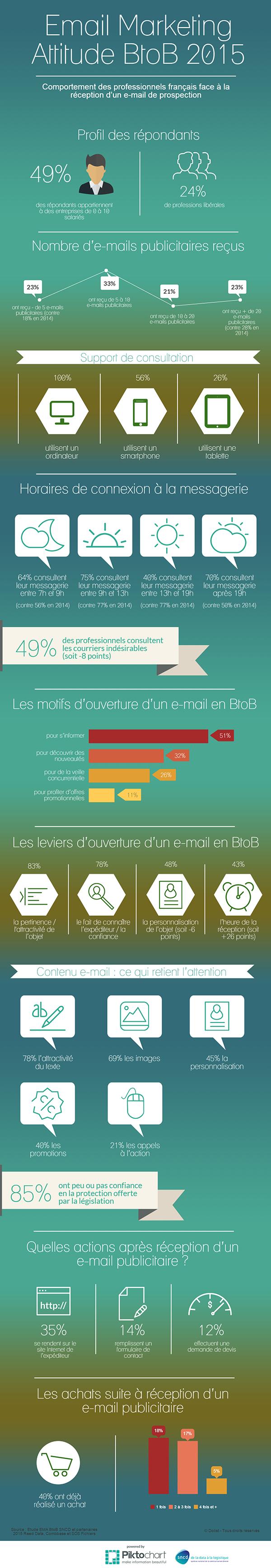 infographie Dolist sur l'emailing BtoB